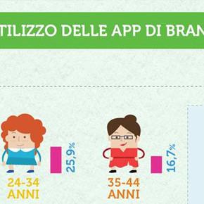 Social Network e App di Brand