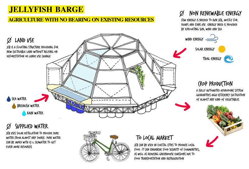 Jellyfish_Barge_studiomobile